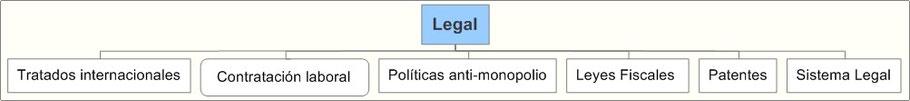 Análisis Entorno Legal