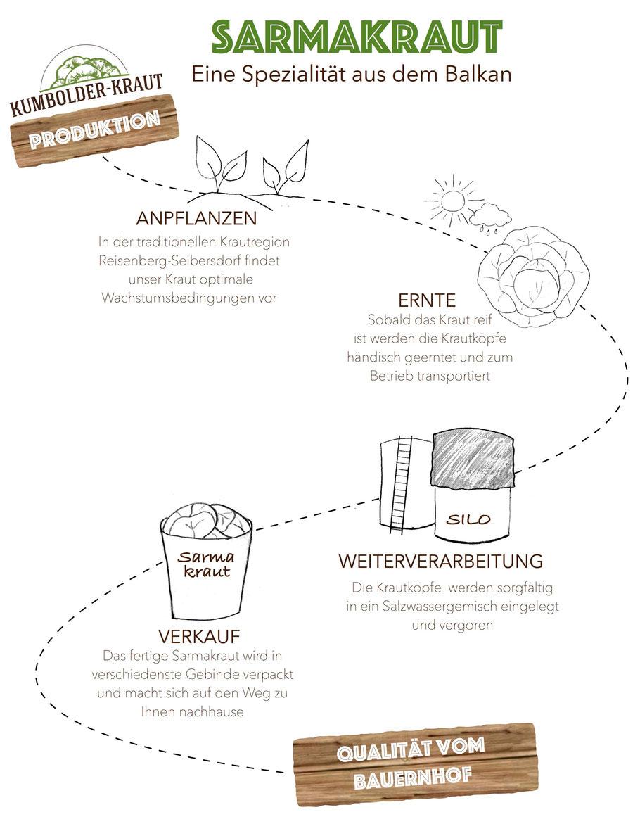 Sarmakraut - Eine Spezialität aus dem Balkan