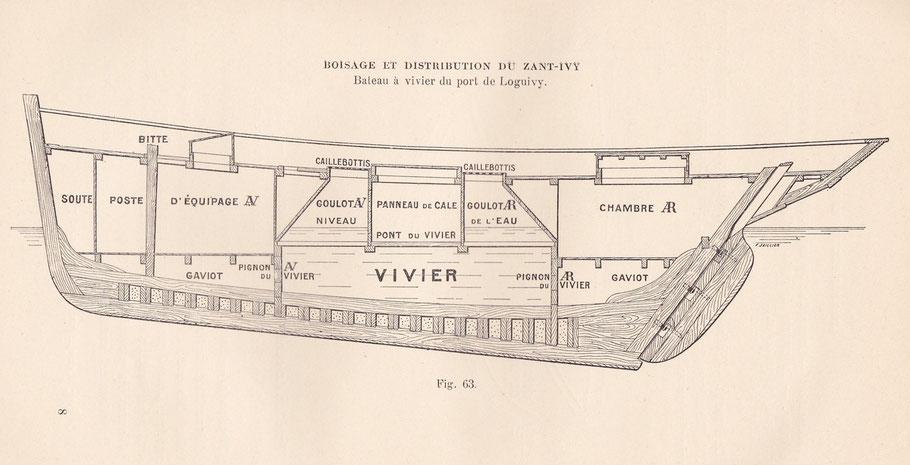 Coupe longitudinale, du Sant Ivy construit chez Chevert, dommage que le mât n'a pas été représenté, est il emplanté dans le vivier, comme le laisse supposer l'étambrai en arrière de la cloison avant