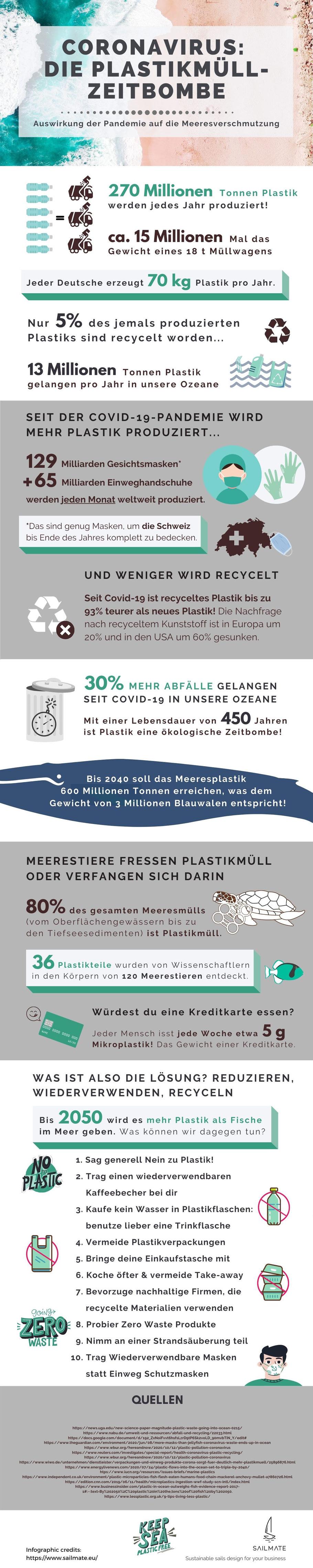 Infographik von Sailmate: Coronavirus, die Plastikmüll-Zeitbombe