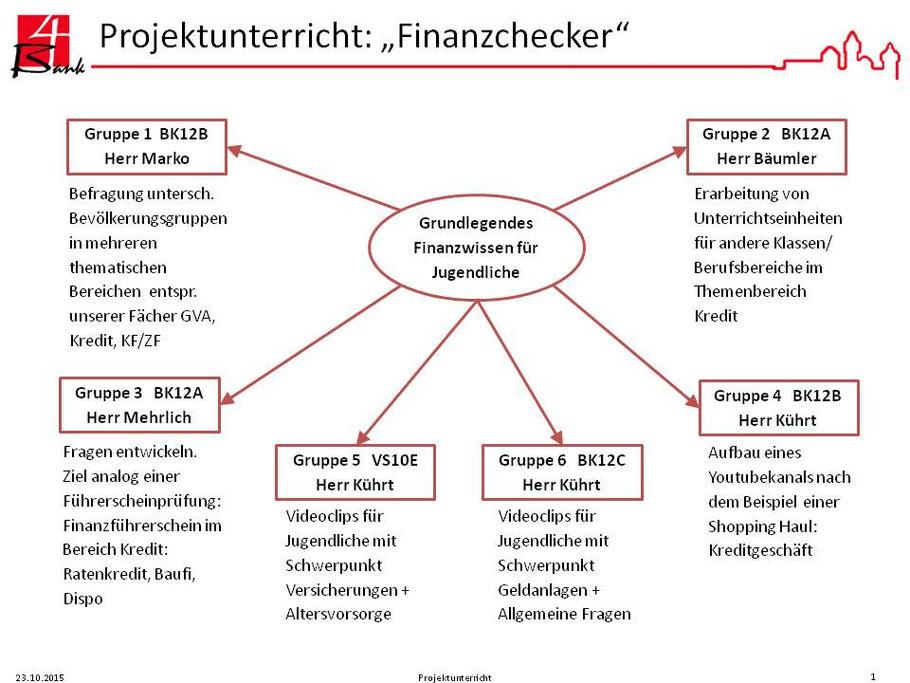 """Projekt """"Finanzchecker"""" der Berufsschule 4 Nürnberg: Projektgruppen und Projektziele bei Projektstart"""