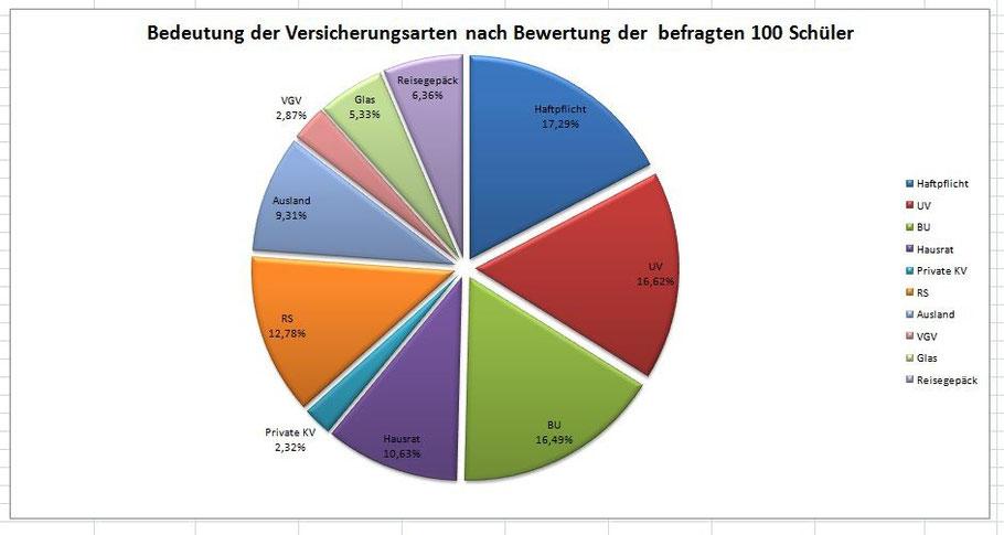 Schülerbefragung: Welche Versicherung findest du am wichtigsten? Okt. 2015 Berufsschule 4 Nürnberg