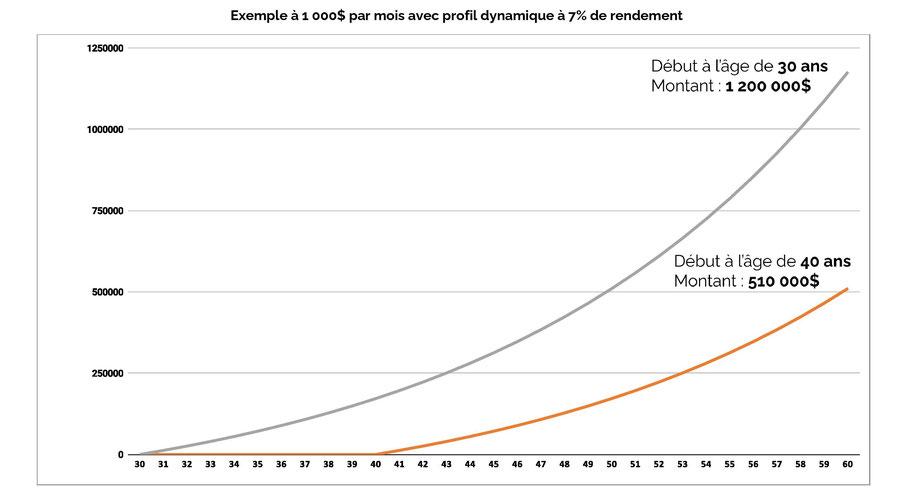 Graphique exemple rendement de placement à 1000$ par mois dès l'âge de 30 ans article blogue de l'Académie des Autonomes