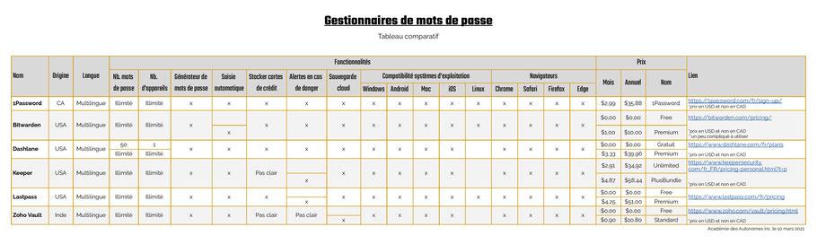 Tableau comparatif gestionnaires de mots de passe dans Excel par Académie des autonomes en soutien aux travailleurs autonomes francophone du Québec