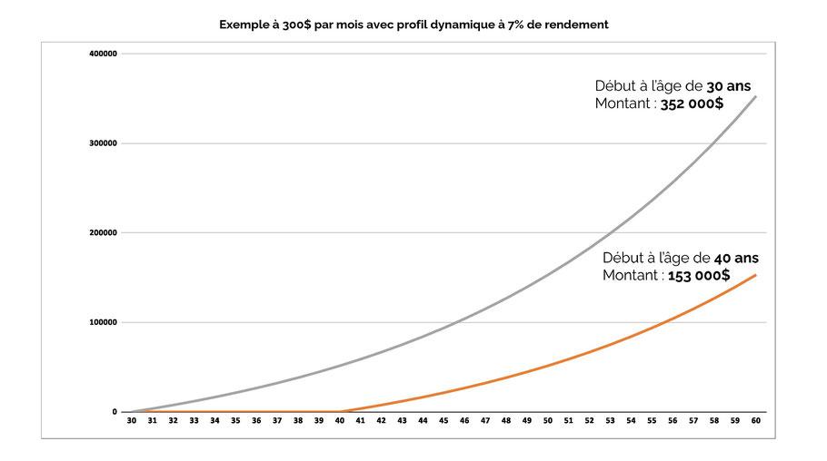 Graphique exemple rendement de placement à 300$ par mois dès l'âge de 30 ans article blogue de l'Académie des Autonomes