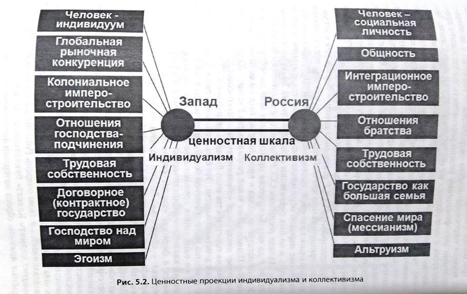 Ценностные проекции индивидуализма и коллективизма