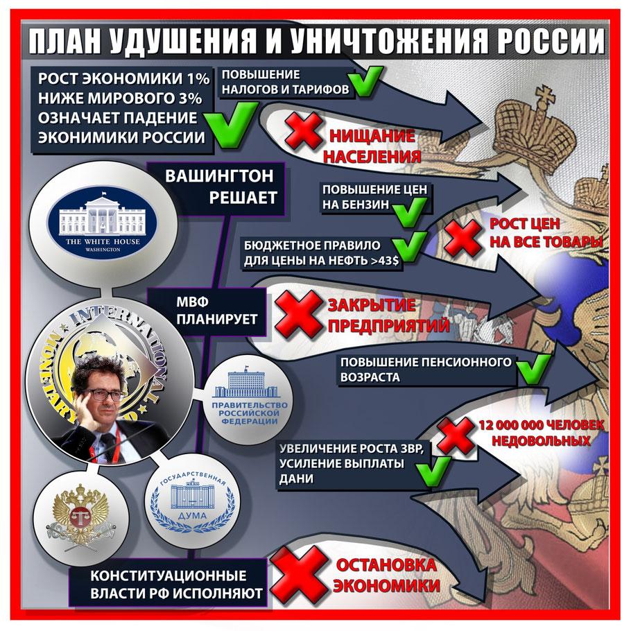 План удушения России (фото)