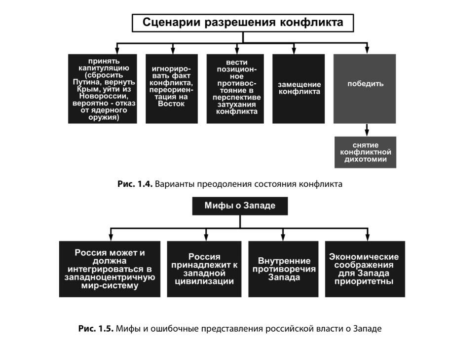 Мифы и ошибочные представления российской власти о Западе