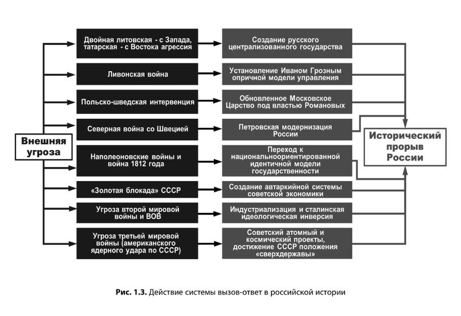 Действие системы вызов-ответ в российской истории