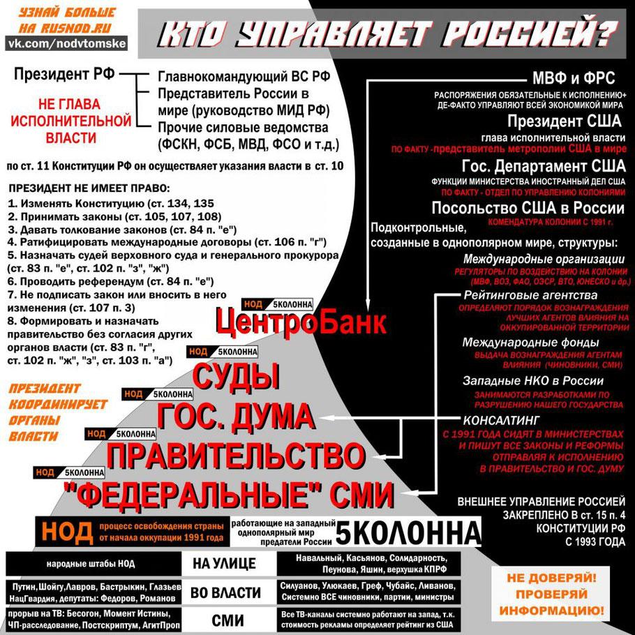 Кто управляет Россией