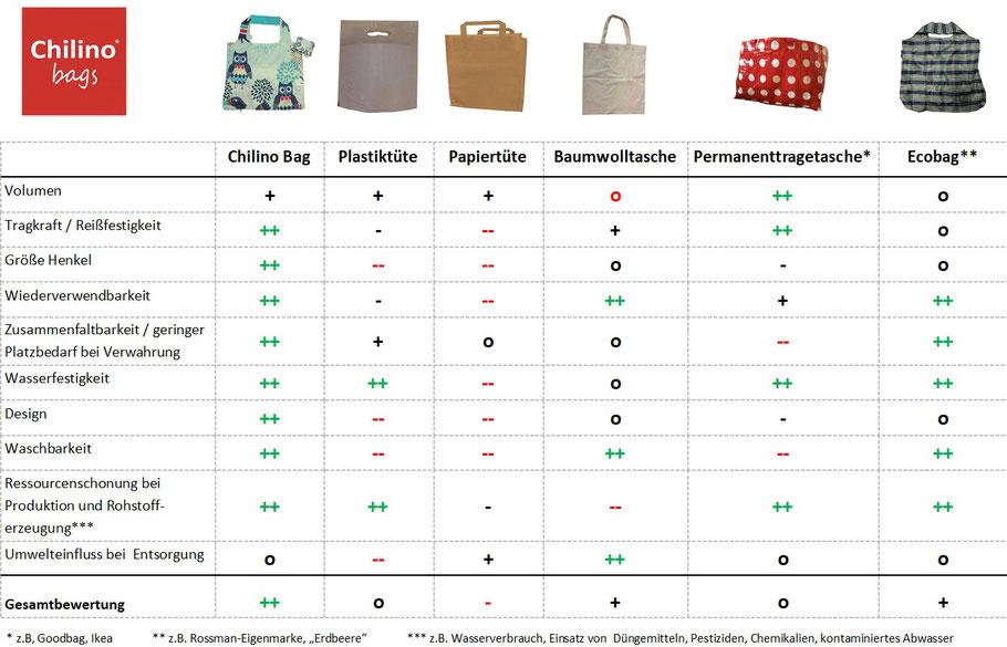 Vergleich Chilino Bags, Platiktüte, Papiertüte, Baumwolltasche, Permanenttragetasche, Ecobag hinsichtlich Volumen, Tragkraft,  Größe der Henkel, Wiederverwendbarkeit, Zusammenfaltbarkeit, Wasserfestigkeit, Design, Waschbarkeit, Umwelteinfluss Produktion