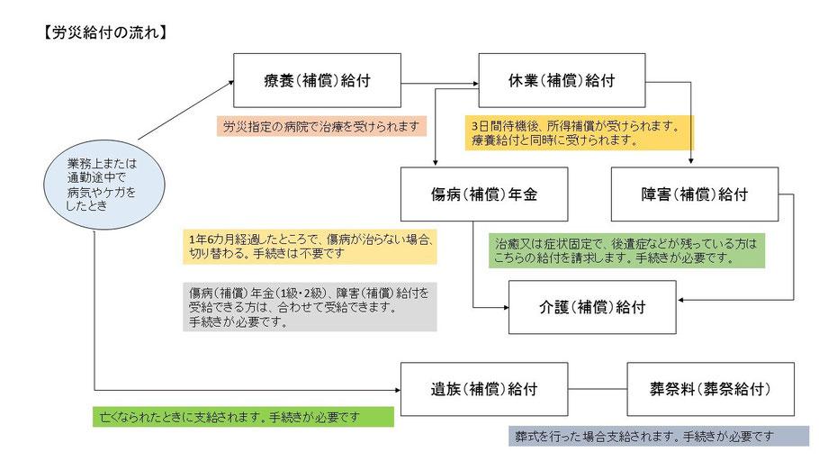 労災給付の流れ(図)
