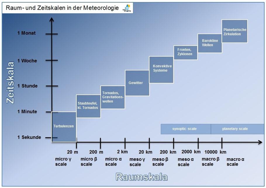 © Welt der Synoptik | Skalierung atmosphärischer Bewegungssysteme nach Orlanski (1975).