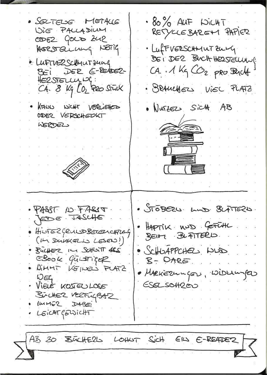 Bulletjournal Seite, Skizze, Handschrift, Liste