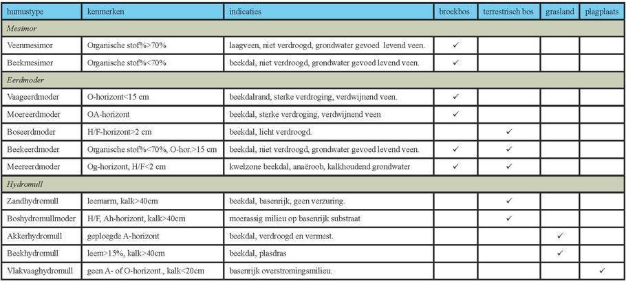 Tabel met in 2008 in de Zumpe voorkomende humusvormen met hun kenmerken en indicaties in broekbos, terrestrische bos, grasland en plagplaatsen.