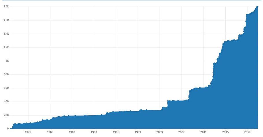 Cumulatief aantal gemelde soorten van 1970-2020. In totaal zijn tot 2020 1798 soorten voor de Zumpe gemeld.