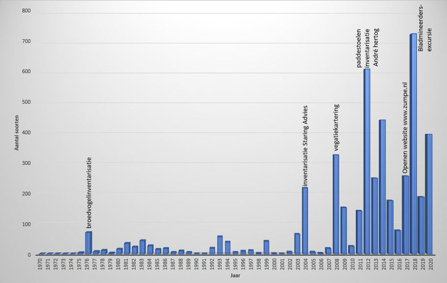 Aantal gemelde soorten per jaar (bron: waarneming.nl).