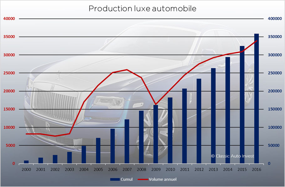 Volumes de production luxe automobile