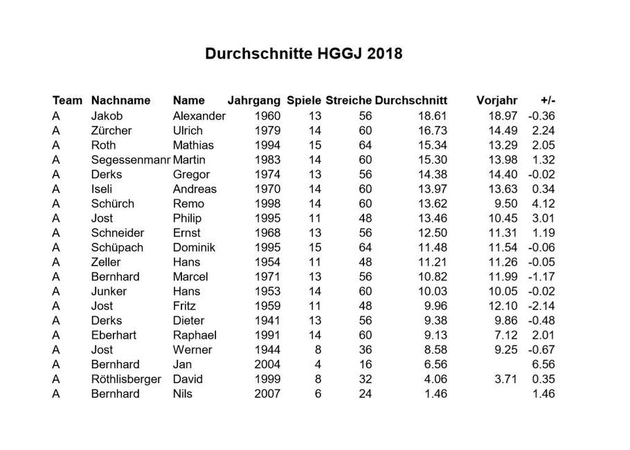 Durchschnitte von 2018 HG Jegenstorf-Grafenried.