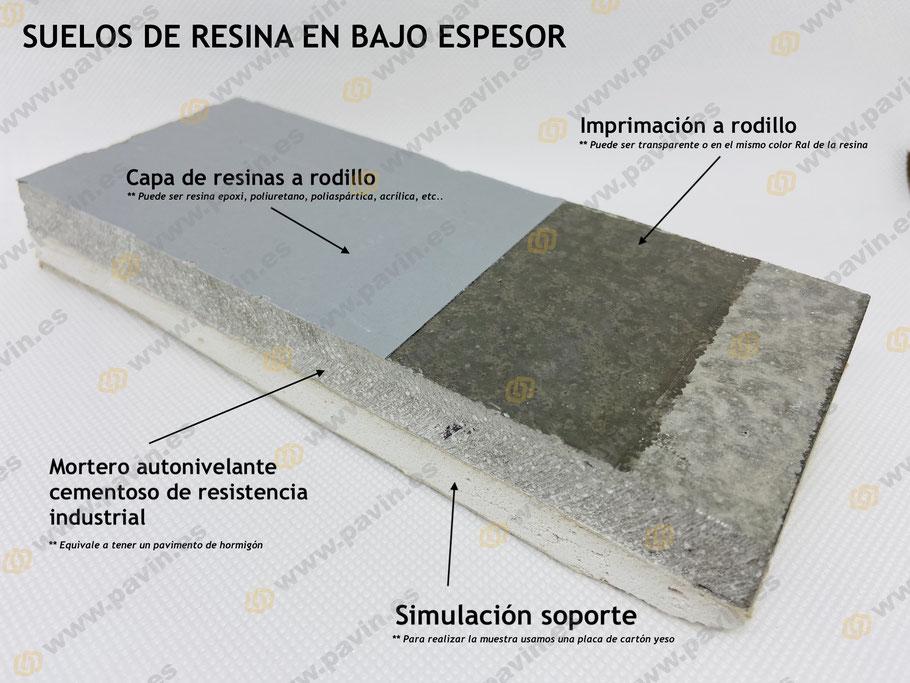 Muestra de un suelo de resina aplicado a rodillo en 2 capas sobre un mortero autonivelante cementoso industrial de unos 6 mm de espesor