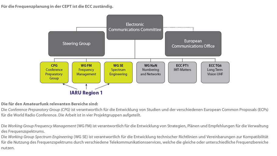 Das ist die Struktur in welcher der franz.Vorschlag diskutiert wird, die CEPT-ECC ist innerhalb dieser Struktur bereits ganz oben!
