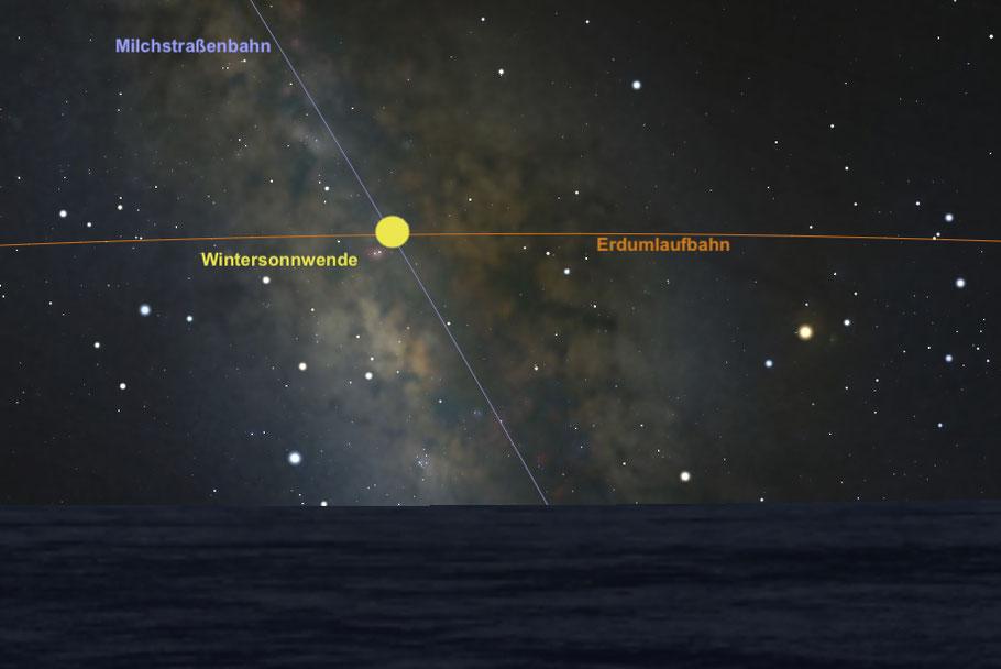 Derzeit befindet sich die Wintersonnwende genau am unteren Schnittpunkt von Erdumlaufbahn und Milchstraßenbahn