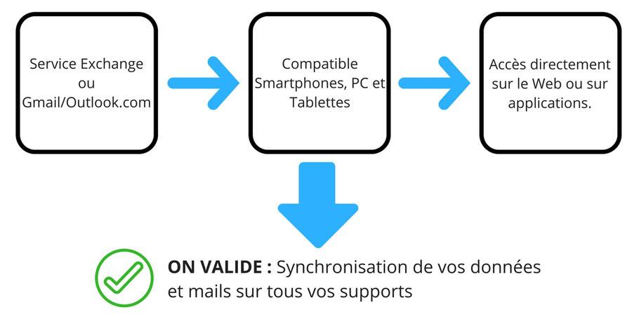 Synchronisation de vos mails sur tous les supports informatiques