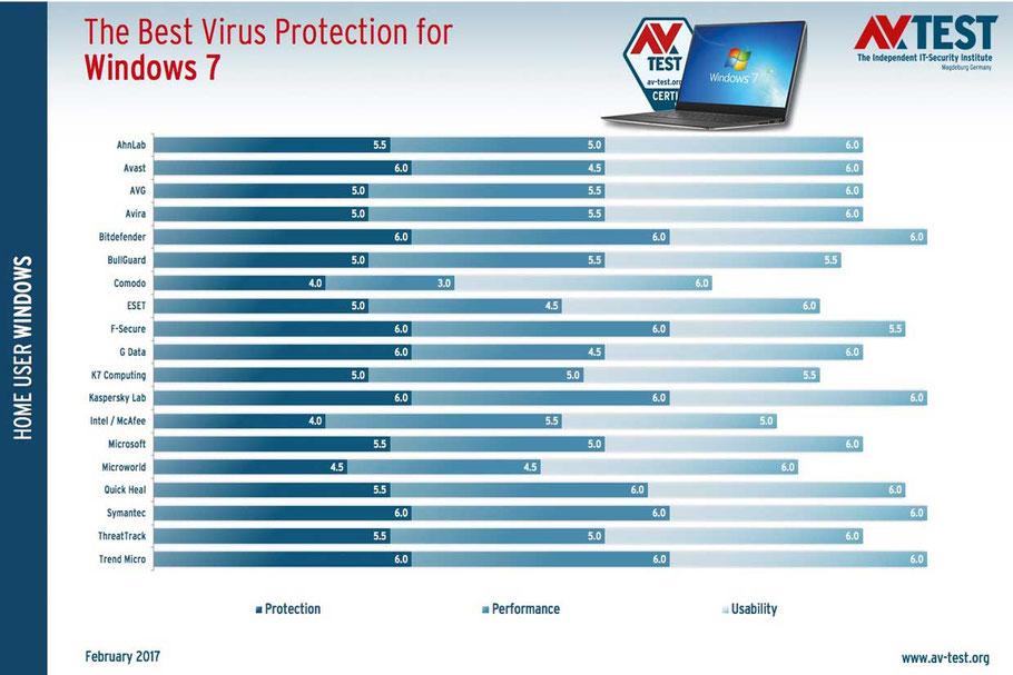 Test antivirus gratuit sur AV-TEST