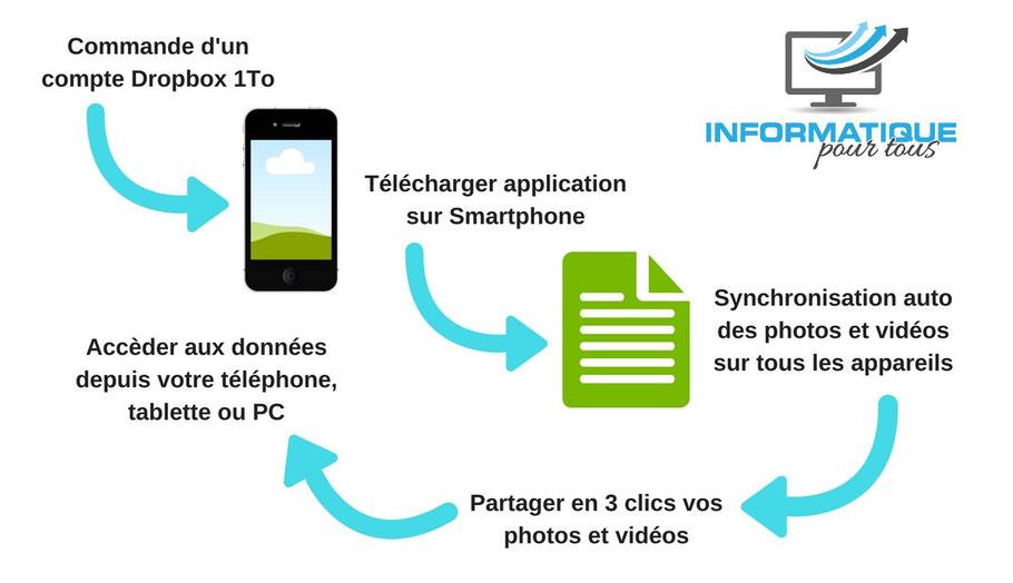 La solution Dropbox pour synchroniser toutes vos données (photos, vidéos, etc.)