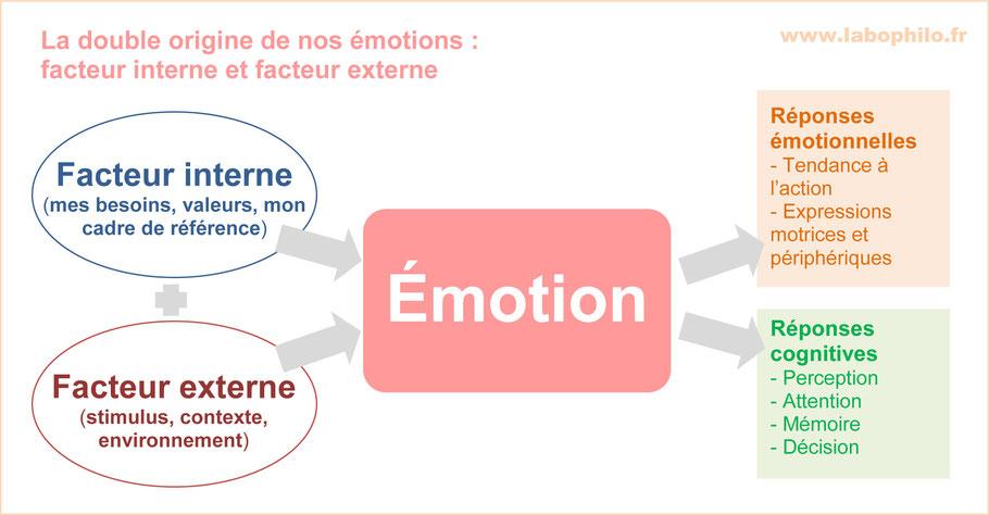 Déclenchement des émotions. Causes des émotions. Origine des émotions.