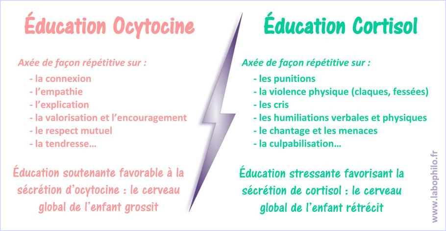 Education ocytocine ou éducation cortisol. Bienveillance éducative.