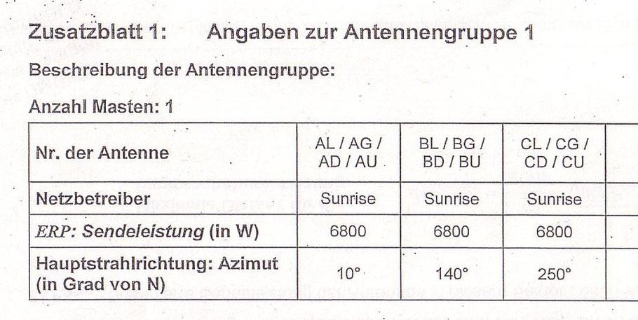 Bild oben: Ausschnitt aus dem amtlichen Standortdatenblatt zu Sunrise-Basisstation SH435-2 in Romanshorn mit Sendeleistungen von je 6800Watt ERP in die Richtungen 10, 140 und 250°
