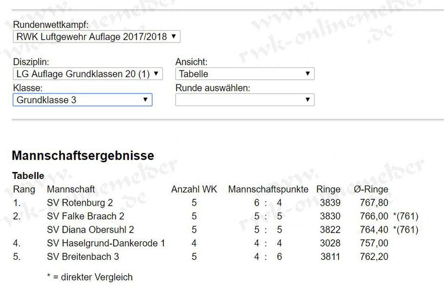 Atemberaubend Vergleichen Und Ganze Zahlen Einer Tabelle 4Klasse ...