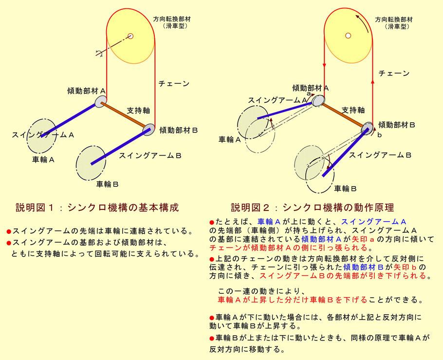シンクロ機構の基本構成&動作原理