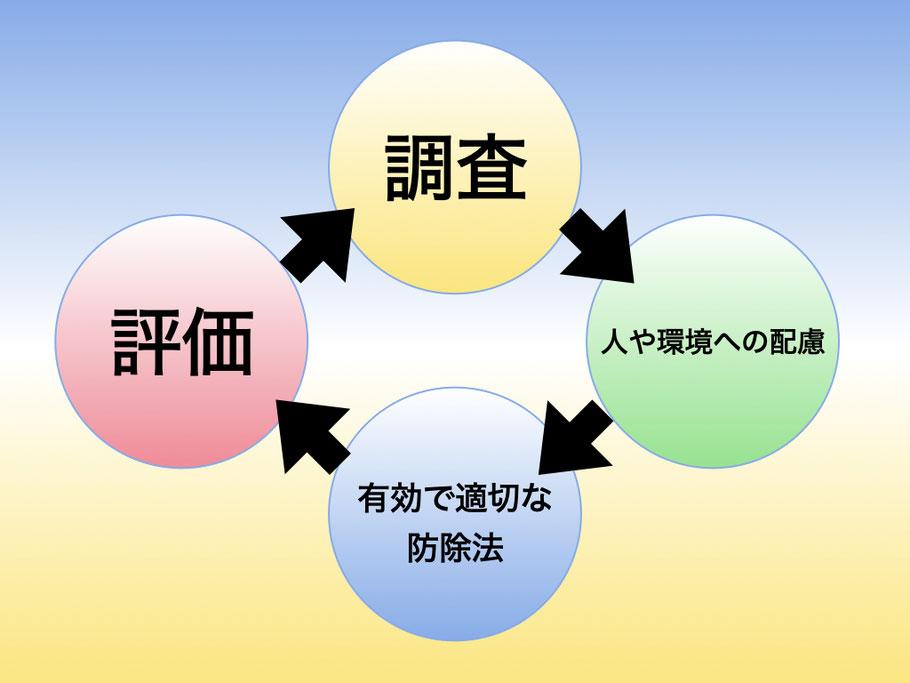 害虫防除、管理を効果的に行うためのサイクル
