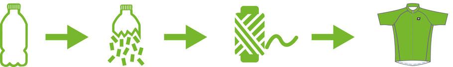 Das Konzept hinter Biehler Sportswear Greenline