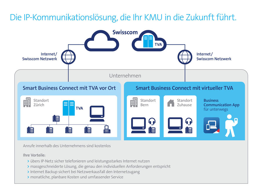 Swisscom Business Telefonie Kolb Ag Ettingen Elektroanlagen