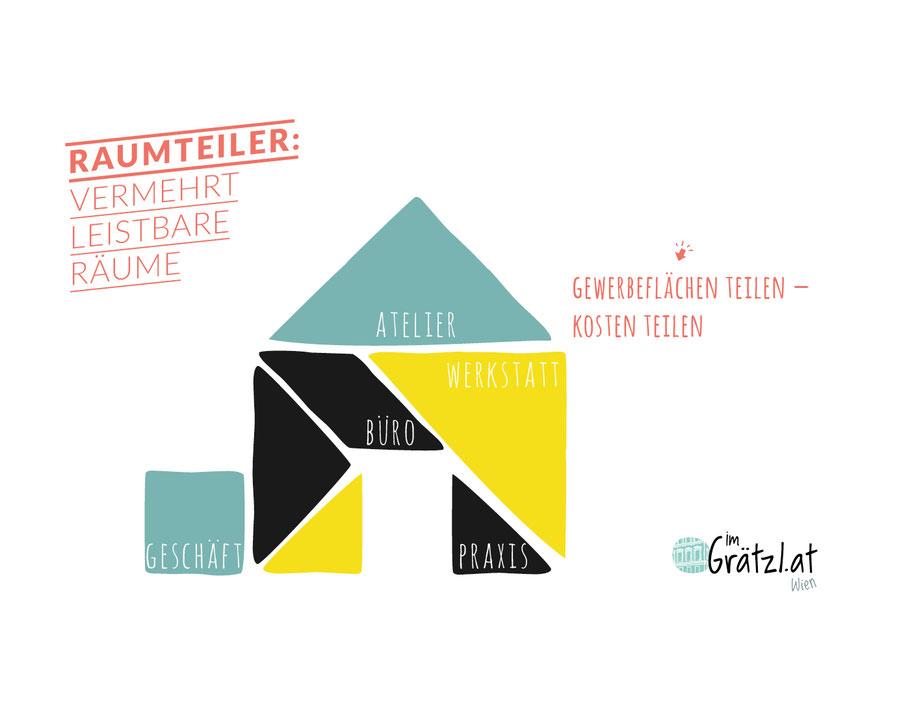 Im Grätzl Raumteiler online Exel-Rauth