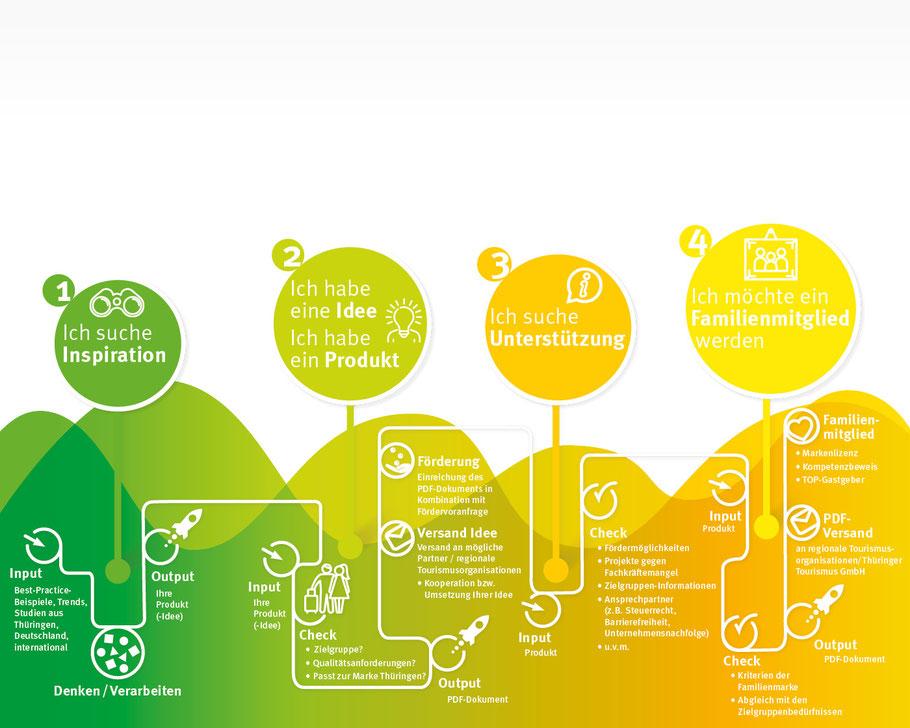 Thüringer Tourismus GmbH – Infografiken Exel-Rauth