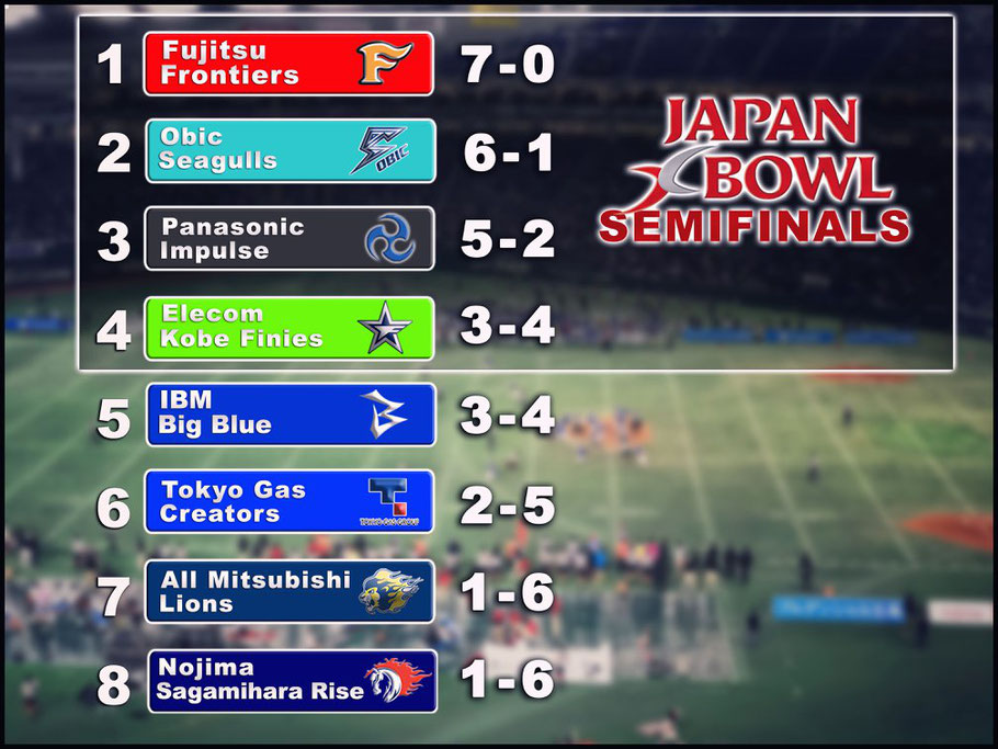 2019 Regular Season Final Standings