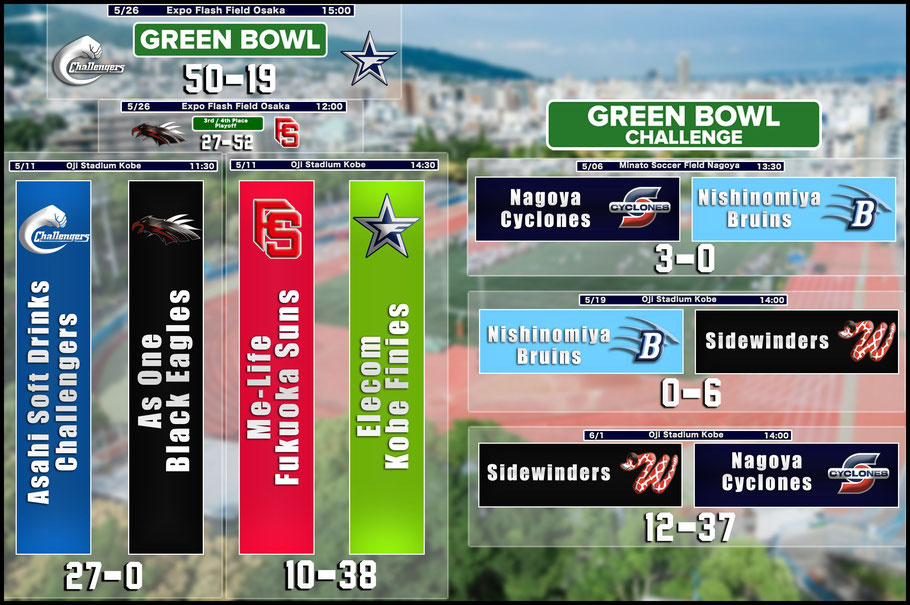 Results for the 2019 Green Bowl and Green Bowl Challenge tournaments