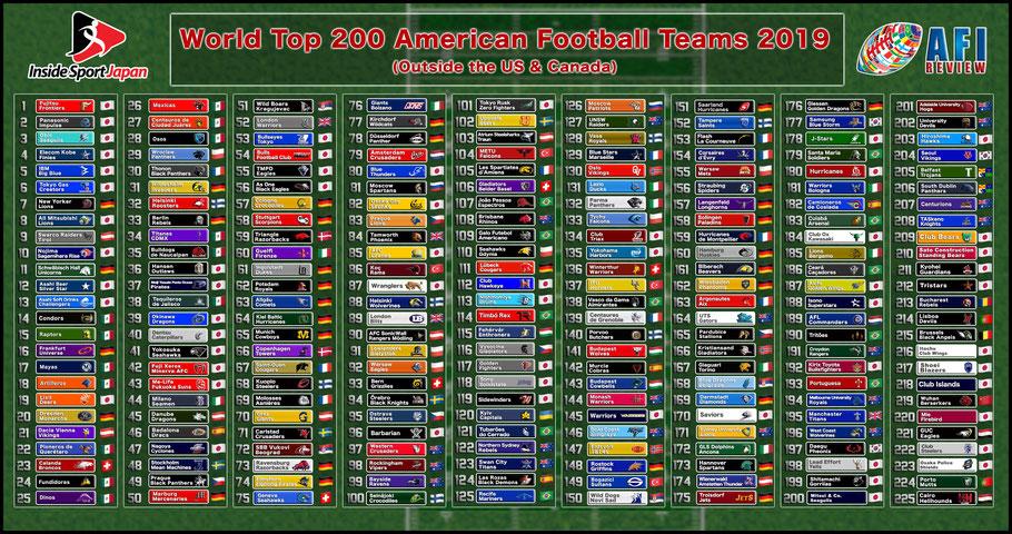 Japan dominates football outside the US