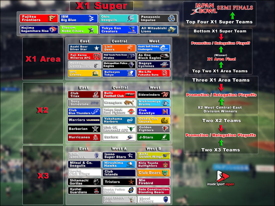 The new XLeague system