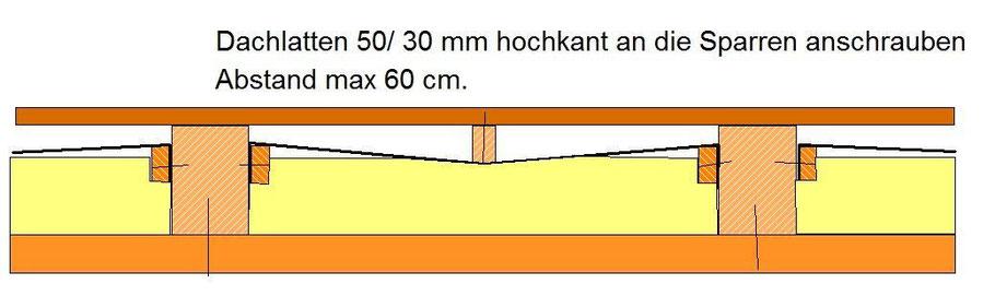 Hervorragend Zwischensparrendämmung Beispiele - Wärmedämmung und Innenausbau LN06