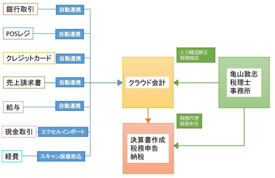 亀山敦志税理士事務所のご契約後から毎月の月次作業、決算確定申告、納税までの1年間の流れを表した図です。