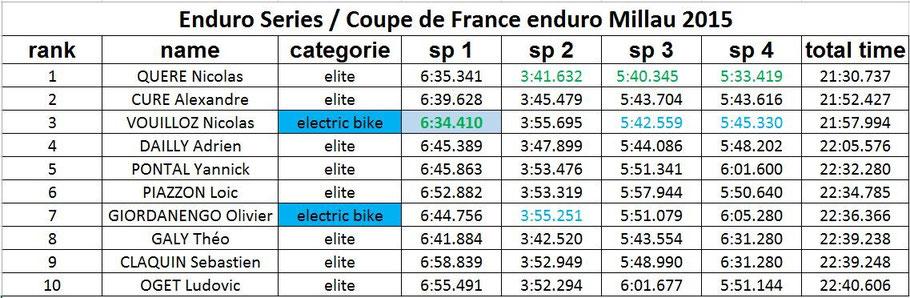 world cup e-bike