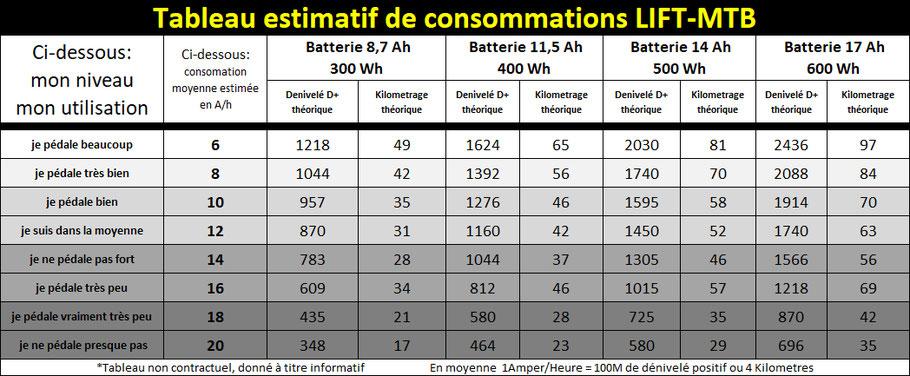 tableau de consommation velo electrique