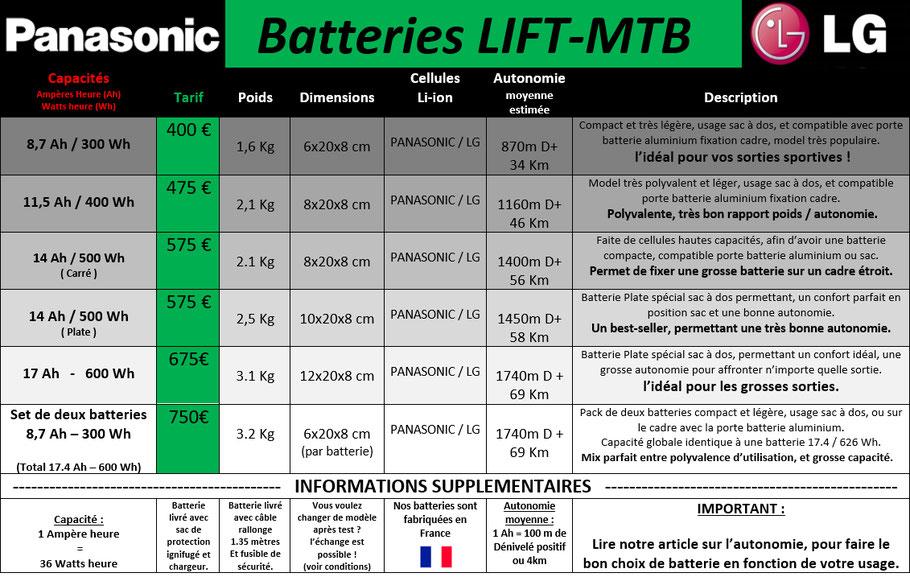 Tableau de prix et de consommation de batterie pour vélo électrique