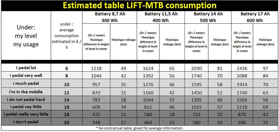 tableau estimatif complet des consommation lift-mtb