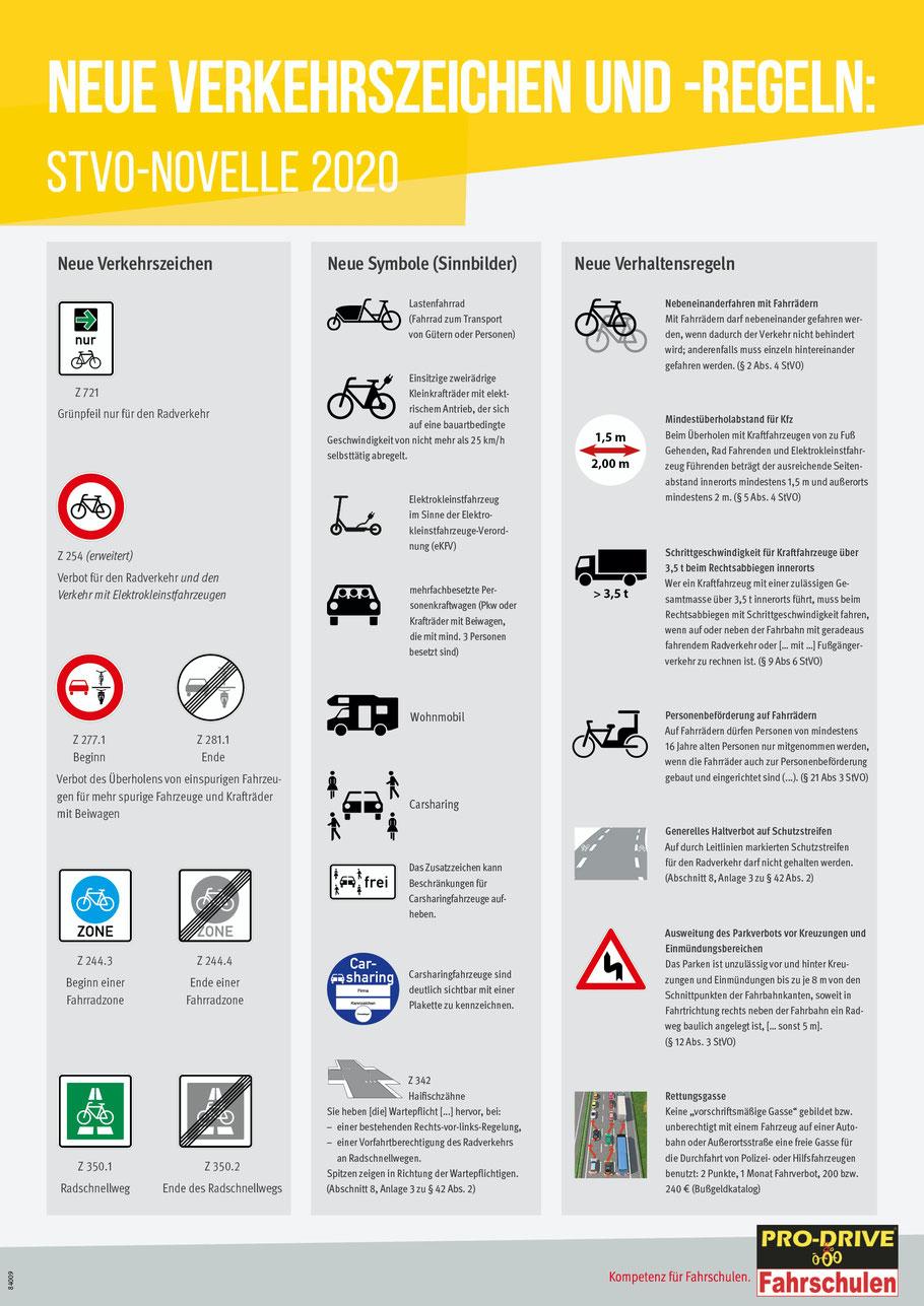 Neue Verkehrszeichen 2020 STVO Novelle